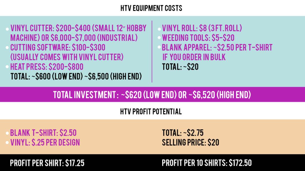 HTV costs