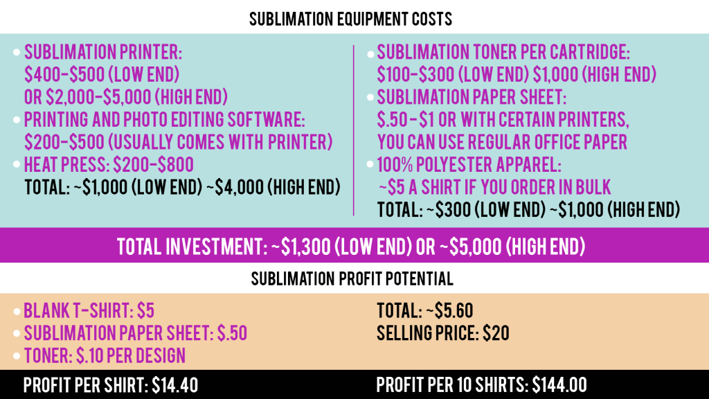 sublimation chart
