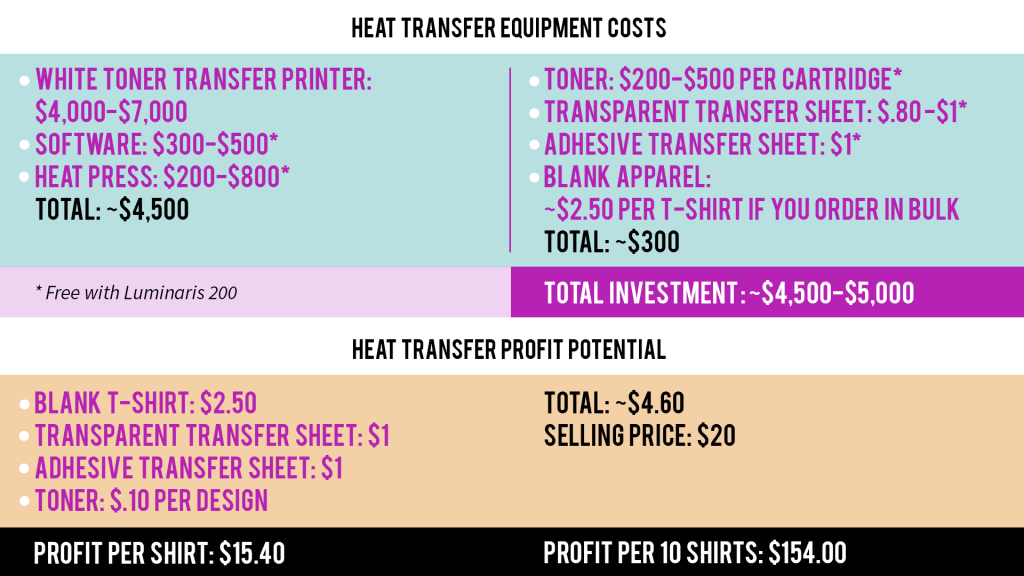 Heat transfer chart
