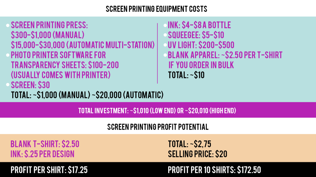 Screen Printing Costs