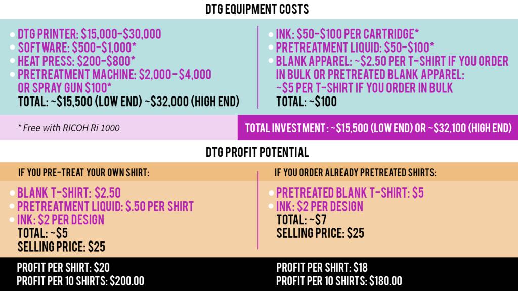 DTG costs